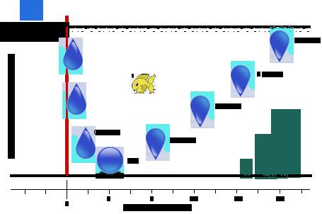 Densité de l'eau en fonction de la température