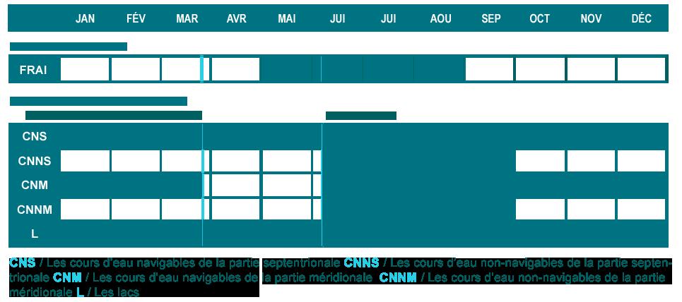 Tableau de comparaison des périodes de reproduction et d'ouverture de la pêche de la tanche