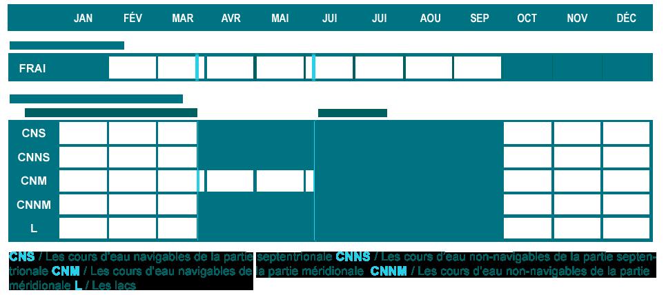 Tableau de comparaison  des périodes de reproduction et d'ouverture de la pêche de la truite fario