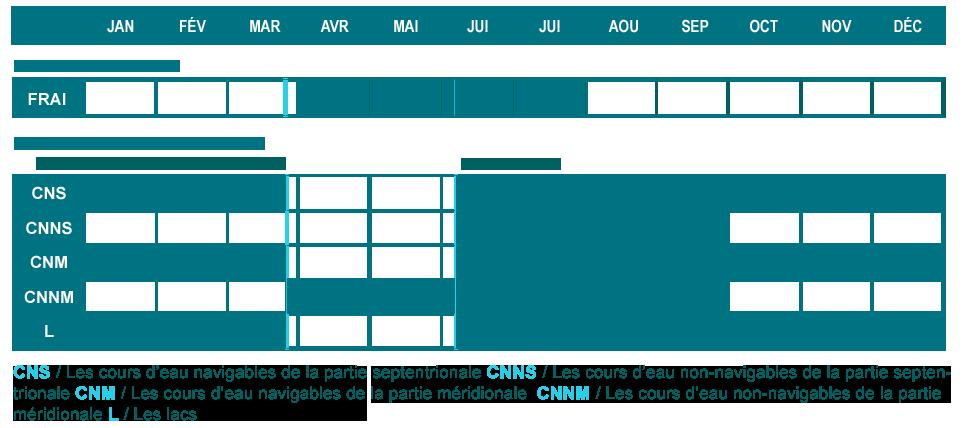 Tableau de comparaison des périodes de reproduction et d'ouverture de la pêche du vairon